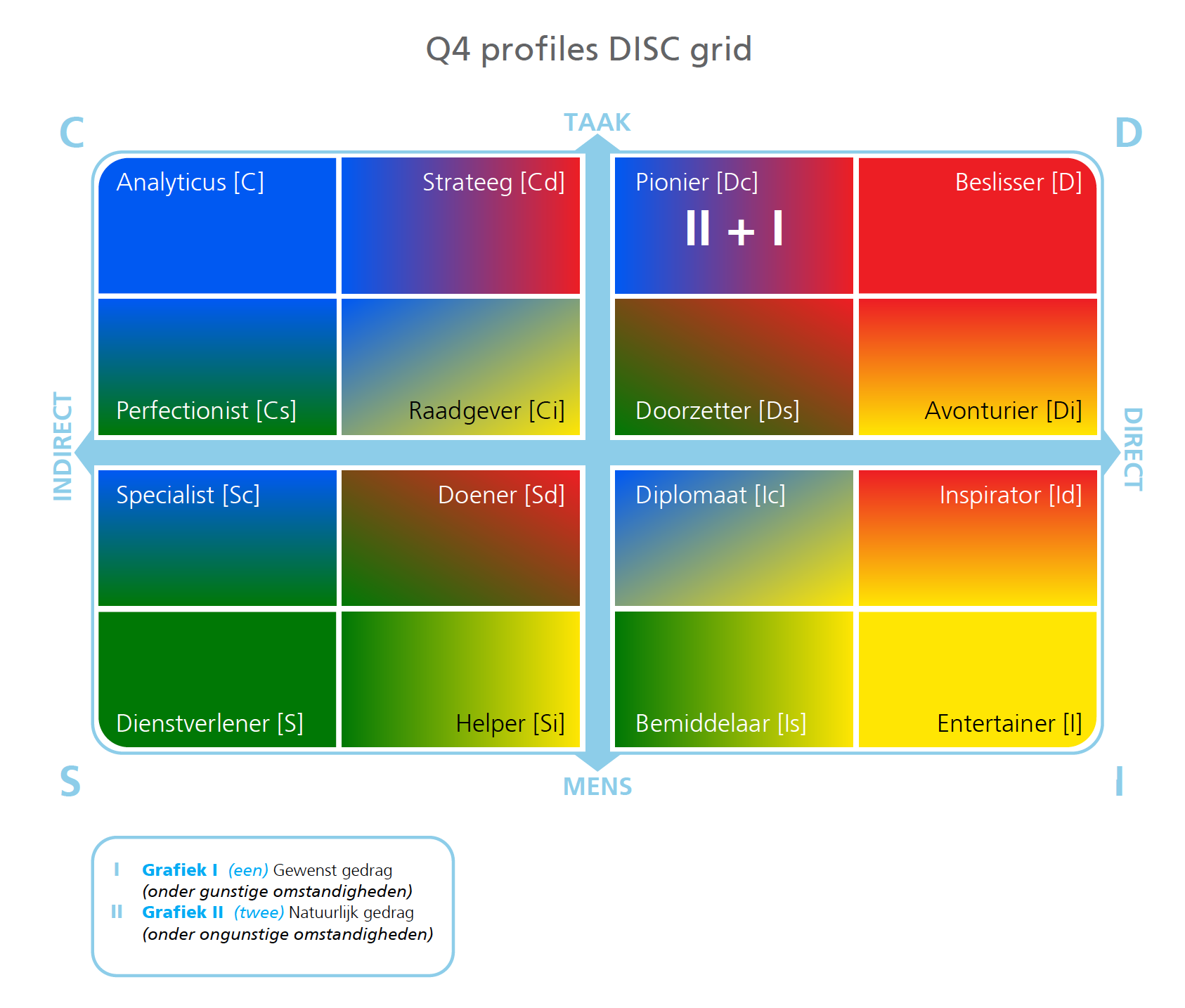 profiles disc grid